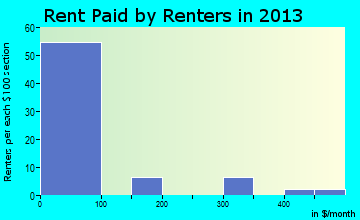 Elkmont rent paid by renters for apartments graph