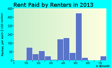 Hazlehurst rent paid by renters for apartments graph