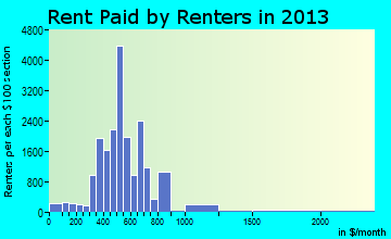 Hattiesburg rent paid by renters for apartments graph