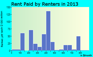 Shannon rent paid by renters for apartments graph