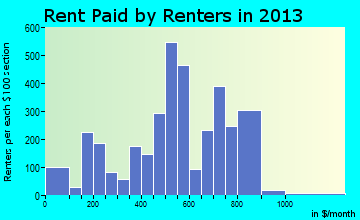Canton rent paid by renters for apartments graph