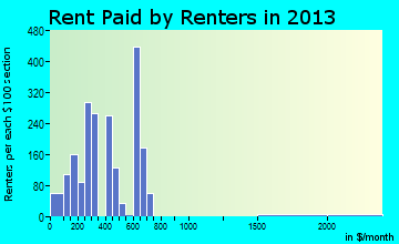Booneville rent paid by renters for apartments graph