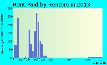 Batesville rent paid by renters for apartments graph