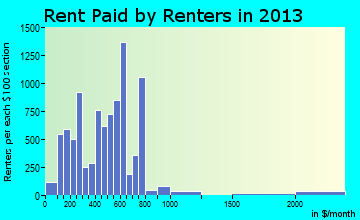 Tupelo rent paid by renters for apartments graph