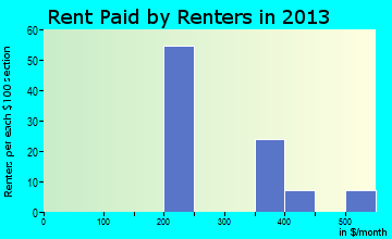 Kibler rent paid by renters for apartments graph