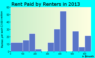 Russellville rent paid by renters for apartments graph