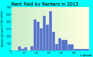 St. Ann rent paid by renters for apartments graph