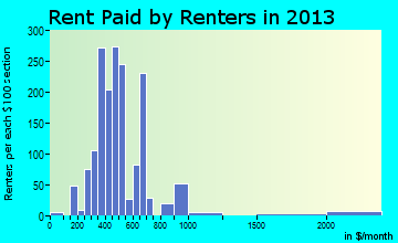 St. Clair rent paid by renters for apartments graph