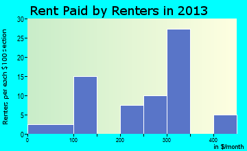 Lexa rent paid by renters for apartments graph