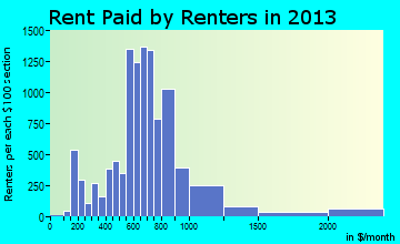 University City rent paid by renters for apartments graph