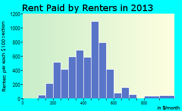 West Plains rent paid by renters for apartments graph