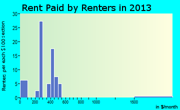 Breckenridge rent paid by renters for apartments graph