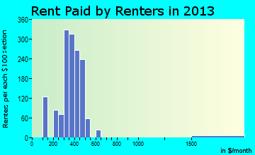 Bowling Green rent paid by renters for apartments graph