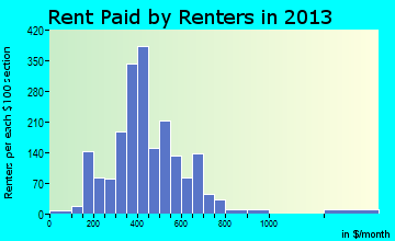 Boonville rent paid by renters for apartments graph