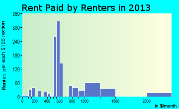 Black Jack rent paid by renters for apartments graph