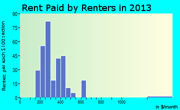 Edina rent paid by renters for apartments graph