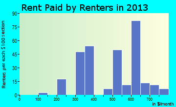 Fair Grove rent paid by renters for apartments graph
