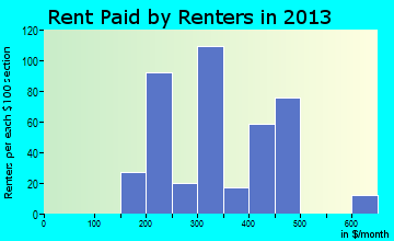 Gainesville rent paid by renters for apartments graph