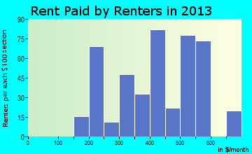 Granby rent paid by renters for apartments graph