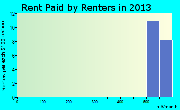 Gravois Mills rent paid by renters for apartments graph