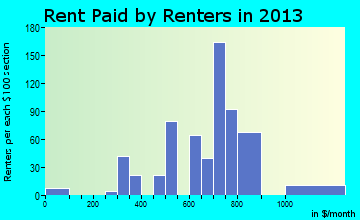 Hanley Hills rent paid by renters for apartments graph