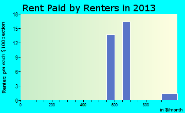 Josephville rent paid by renters for apartments graph