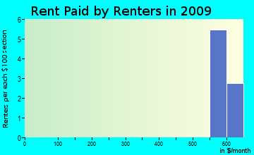 Little Missouri rent paid by renters for apartments graph