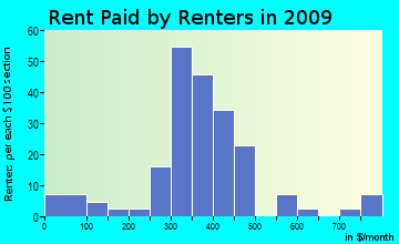West End rent paid by renters for apartments graph