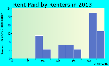 Augusta rent paid by renters for apartments graph