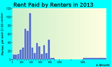 Choteau rent paid by renters for apartments graph