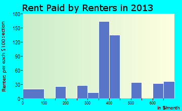 Forsyth rent paid by renters for apartments graph