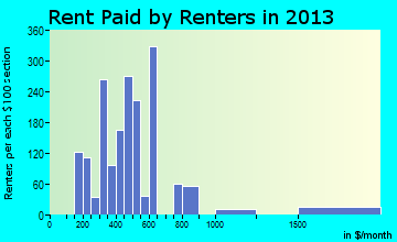 Lewistown rent paid by renters for apartments graph