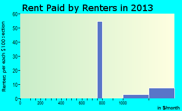 Montana City rent paid by renters for apartments graph