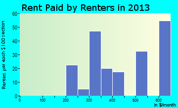 Weeping Water rent paid by renters for apartments graph