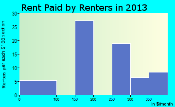Portland rent paid by renters for apartments graph