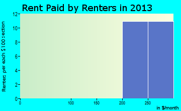 Verdon rent paid by renters for apartments graph
