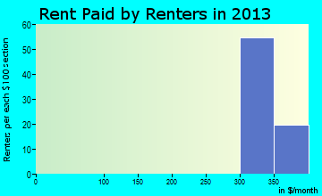 Thedford rent paid by renters for apartments graph