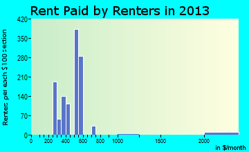 Schuyler rent paid by renters for apartments graph