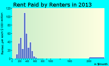 Ravenna rent paid by renters for apartments graph
