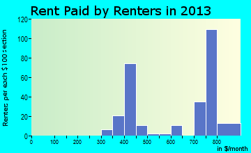 Redfield rent paid by renters for apartments graph