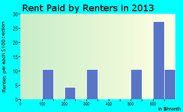 Firth rent paid by renters for apartments graph