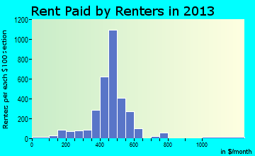 York rent paid by renters for apartments graph