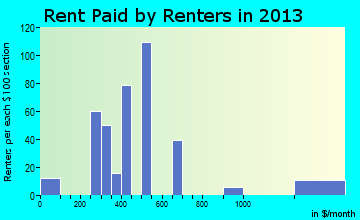 Imperial rent paid by renters for apartments graph