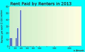 Harvard rent paid by renters for apartments graph