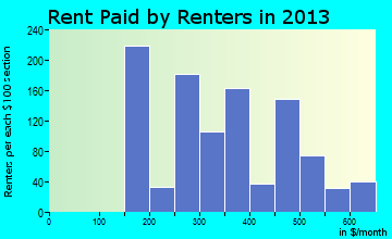 Falls City rent paid by renters for apartments graph
