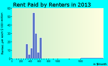 Elmwood rent paid by renters for apartments graph