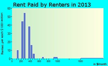 Crawford rent paid by renters for apartments graph