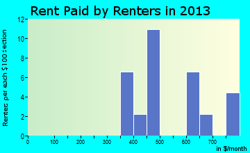 Cortland rent paid by renters for apartments graph