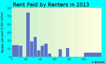Owyhee rent paid by renters for apartments graph