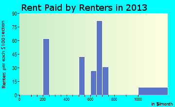 Rent paid by renters in 2013 in Indian Springs, NV